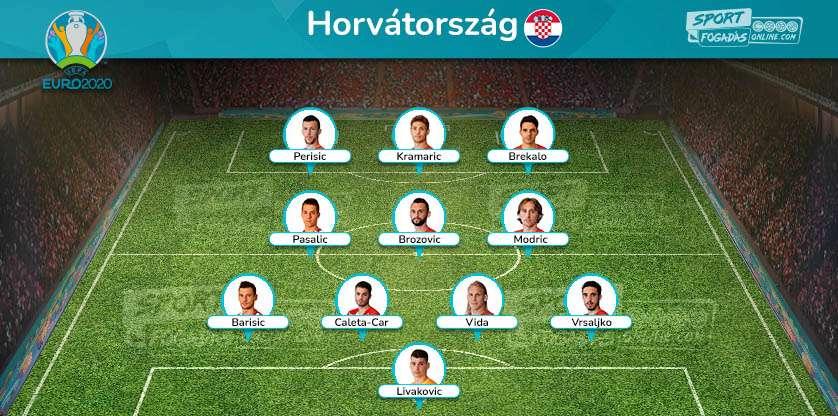 Croatia Team - Expected Line up