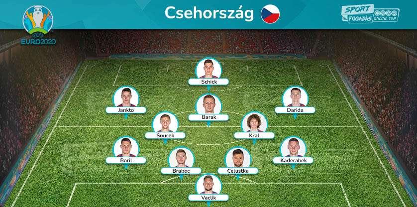 Czech Republic - Expected line up