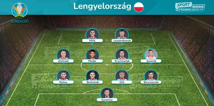 Poland Team - Expected Line up
