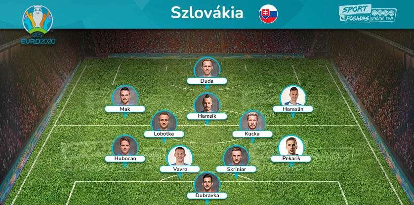Slovakia Team - Expected Line up