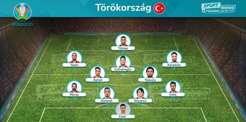 Turkey Team - Expected line up